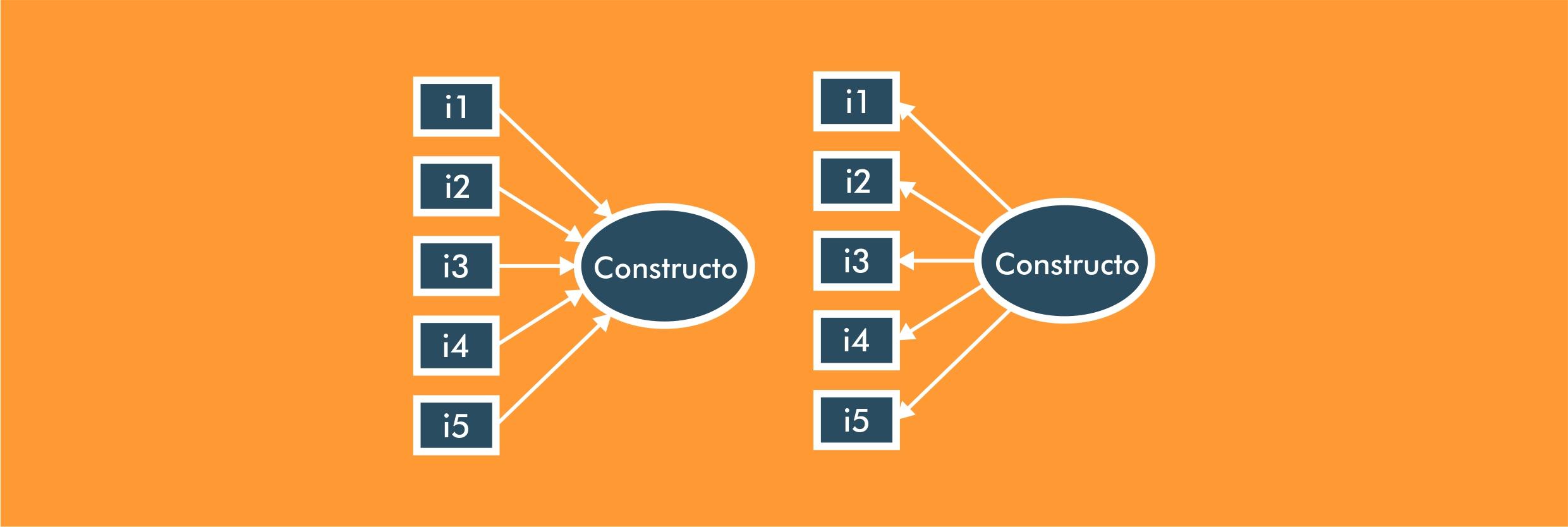 Constructos formativos e reflexivos
