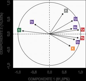 Componentes Principais 1 - Mapa Perceptual